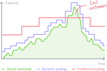 Dynamic vs Traditional Scaling